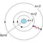 Het atoommodel van Bohr